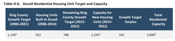 King County Growth Targets